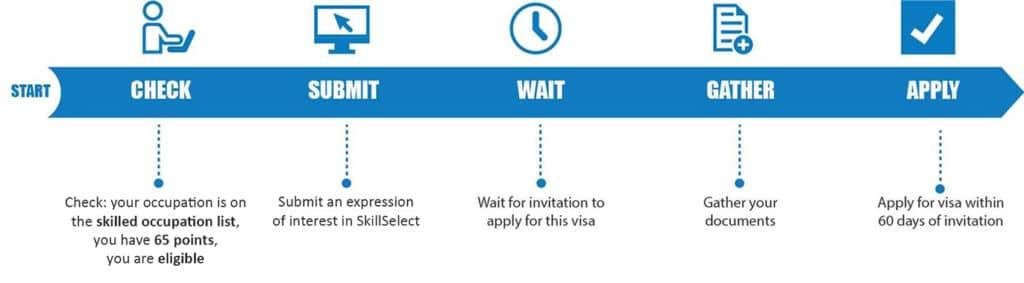 proceso skilled visa australia