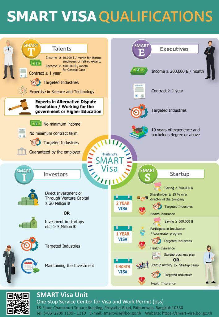 smart s visado emprendedores tailandia