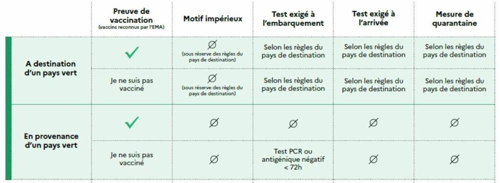 países verdes de la lista para entrar en Francia